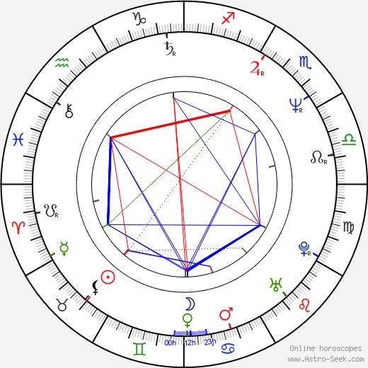 Gerard Christopher день рождения гороскоп, Gerard Christopher Натальная карта онлайн