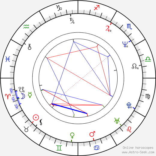 Ian McCulloch birth chart, Ian McCulloch astro natal horoscope, astrology