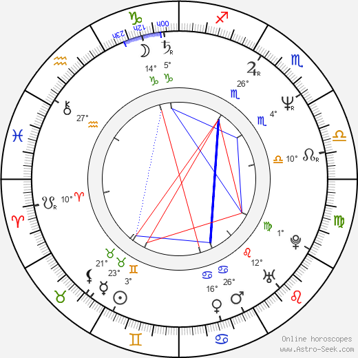 Innocenzo Leontini birth chart, biography, wikipedia 2020, 2021