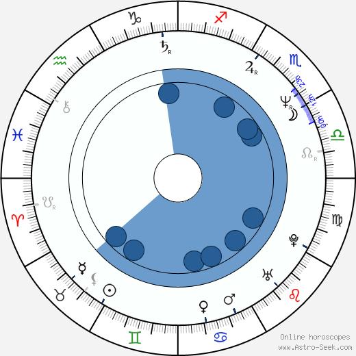 Israel Kamakawiwo'ole wikipedia, horoscope, astrology, instagram