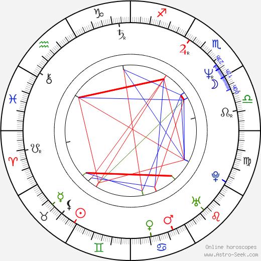 Israel Kamakawiwo'ole tema natale, oroscopo, Israel Kamakawiwo'ole oroscopi gratuiti, astrologia