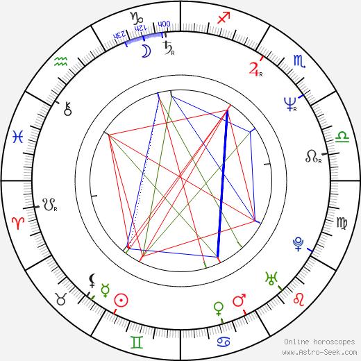 Ivan Krúpa birth chart, Ivan Krúpa astro natal horoscope, astrology