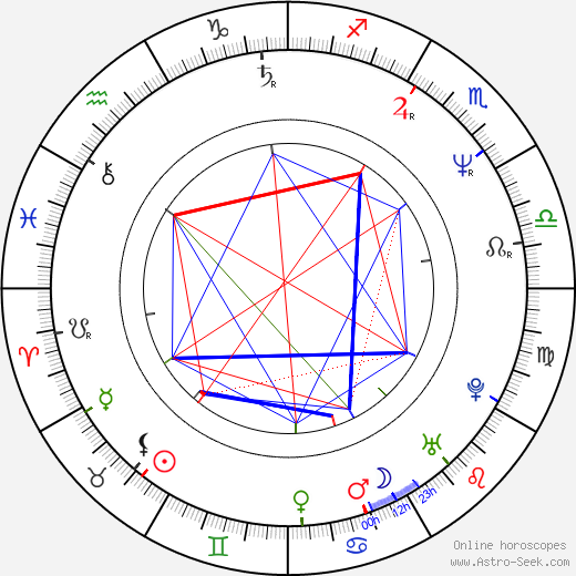 Jerry Butler birth chart, Jerry Butler astro natal horoscope, astrology