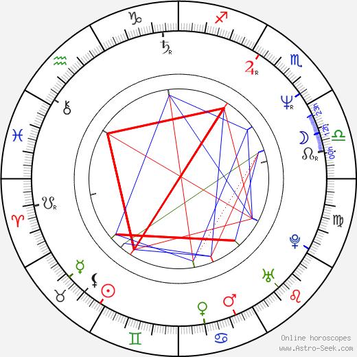 Jim Ward astro natal birth chart, Jim Ward horoscope, astrology