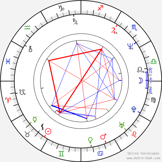 Jörg Pose birth chart, Jörg Pose astro natal horoscope, astrology