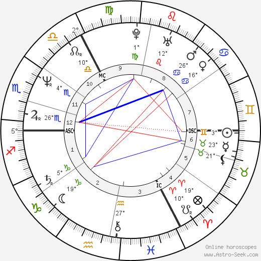 Julian Clary birth chart, biography, wikipedia 2019, 2020