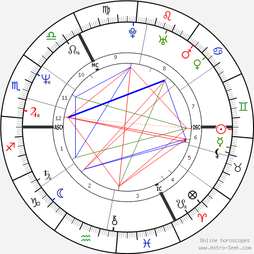 Julian Clary astro natal birth chart, Julian Clary horoscope, astrology