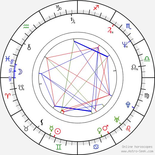Justine Miceli birth chart, Justine Miceli astro natal horoscope, astrology