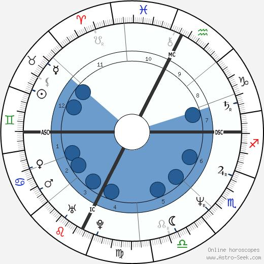 Laurie Lynd wikipedia, horoscope, astrology, instagram