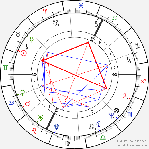 Laurie Lynd birth chart, Laurie Lynd astro natal horoscope, astrology