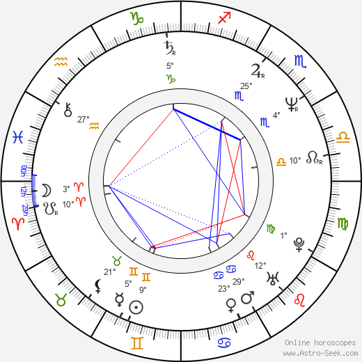 Leszek Malinowski birth chart, biography, wikipedia 2020, 2021