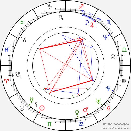 Linda Emond astro natal birth chart, Linda Emond horoscope, astrology
