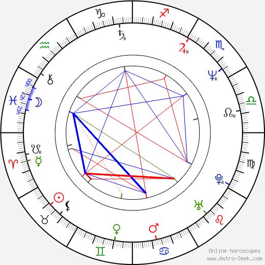 Лоне Шерфиг Lone Scherfig день рождения гороскоп, Lone Scherfig Натальная карта онлайн