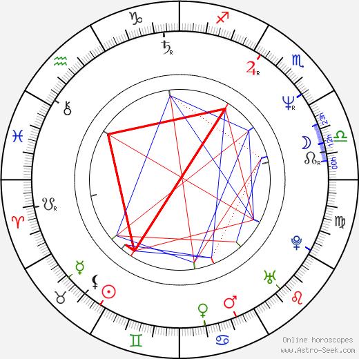 Marek Brodský birth chart, Marek Brodský astro natal horoscope, astrology