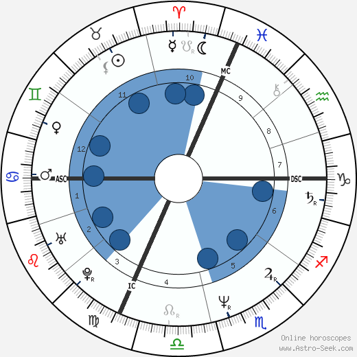 Maurizio Cheli wikipedia, horoscope, astrology, instagram