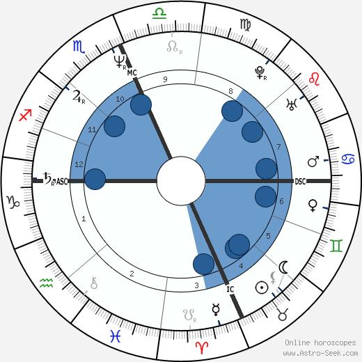 Michael Knight wikipedia, horoscope, astrology, instagram