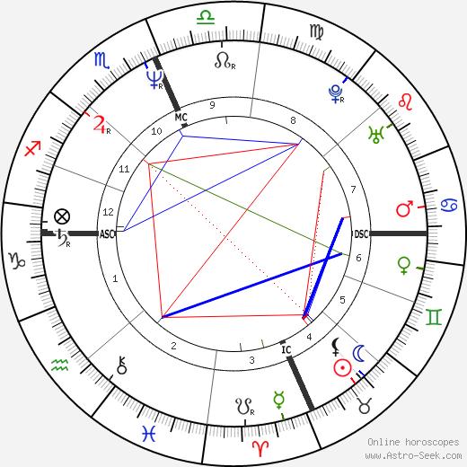 Michael Knight день рождения гороскоп, Michael Knight Натальная карта онлайн