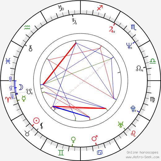 Michal Pešek tema natale, oroscopo, Michal Pešek oroscopi gratuiti, astrologia
