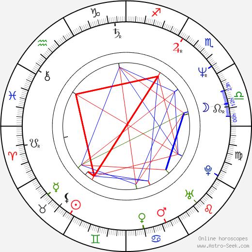 Mikheil Kalatozishvili tema natale, oroscopo, Mikheil Kalatozishvili oroscopi gratuiti, astrologia