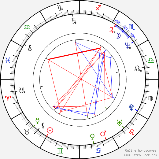 Nick Cassavetes astro natal birth chart, Nick Cassavetes horoscope, astrology