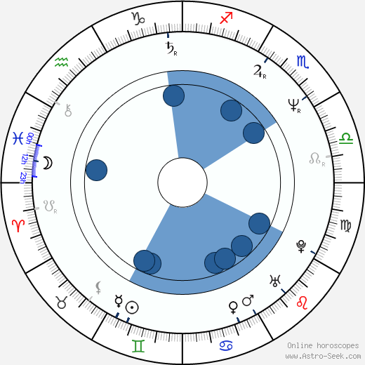 Owen Roe wikipedia, horoscope, astrology, instagram