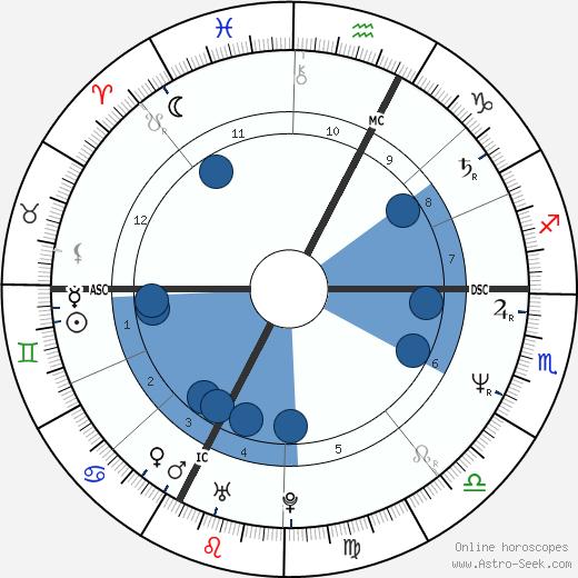 Pat Porter wikipedia, horoscope, astrology, instagram