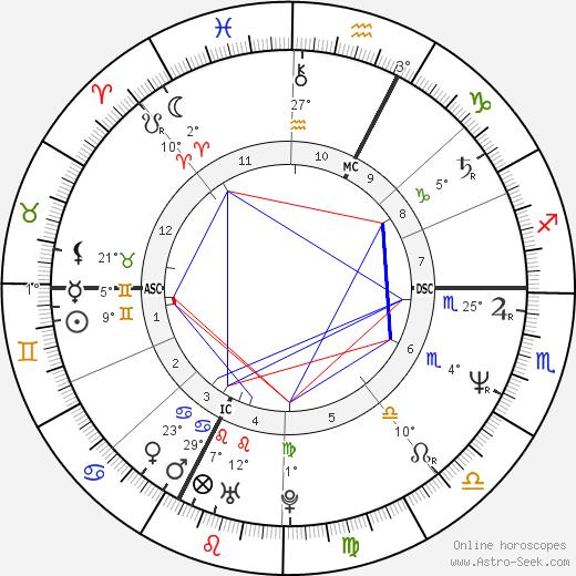 Pat Porter birth chart, biography, wikipedia 2020, 2021