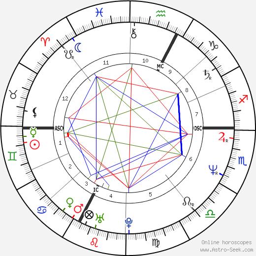 Pat Porter birth chart, Pat Porter astro natal horoscope, astrology