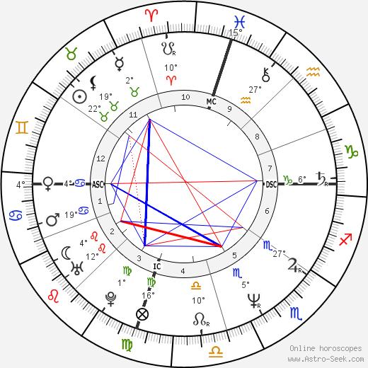 Patrick Bruel birth chart, biography, wikipedia 2019, 2020