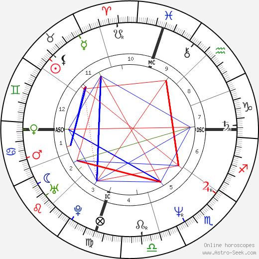 Patrick Bruel astro natal birth chart, Patrick Bruel horoscope, astrology