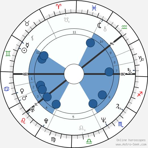 Pirkko Hämäläinen wikipedia, horoscope, astrology, instagram