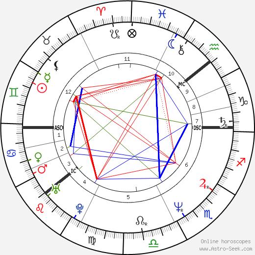 Pirkko Hämäläinen birth chart, Pirkko Hämäläinen astro natal horoscope, astrology