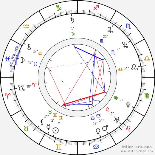 Randal Malone birth chart, biography, wikipedia 2019, 2020