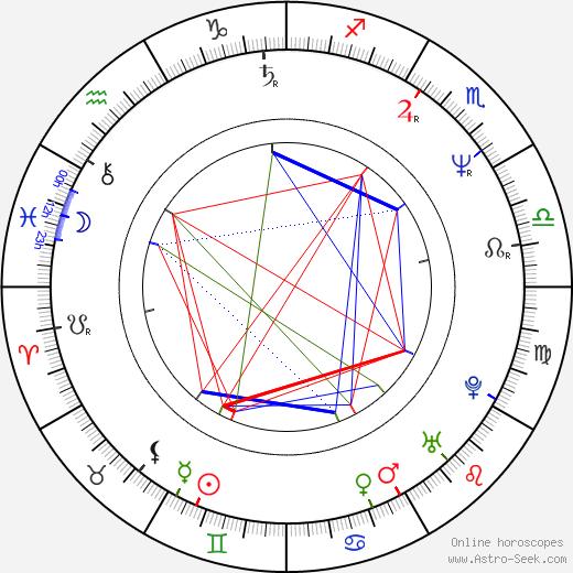 Randal Malone astro natal birth chart, Randal Malone horoscope, astrology