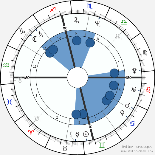 Randy Brown wikipedia, horoscope, astrology, instagram