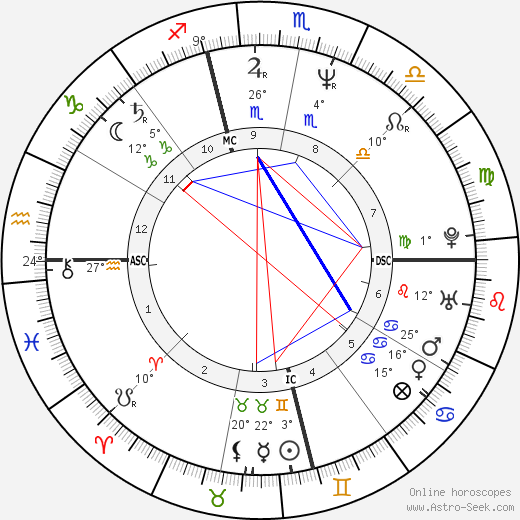 Randy Brown birth chart, biography, wikipedia 2020, 2021