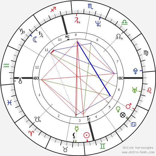 Randy Brown birth chart, Randy Brown astro natal horoscope, astrology