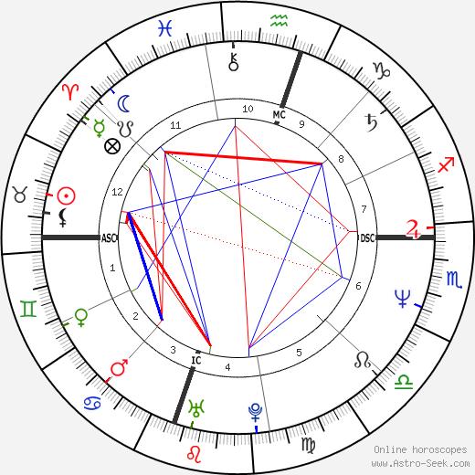 Рэнди Трэвис Randy Travis день рождения гороскоп, Randy Travis Натальная карта онлайн