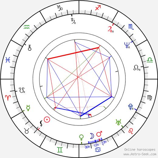 Ray Gillen birth chart, Ray Gillen astro natal horoscope, astrology