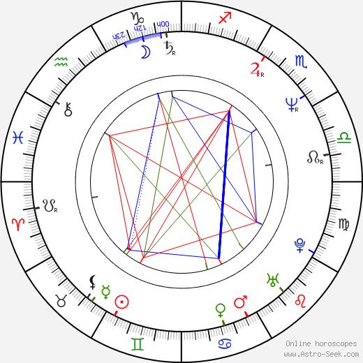 Rick Smith birth chart, Rick Smith astro natal horoscope, astrology