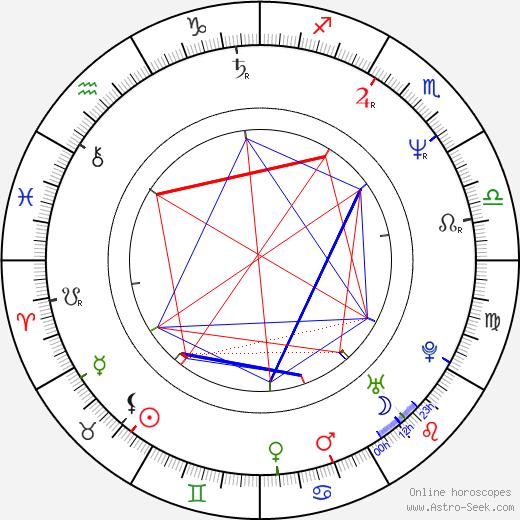 Robert Greene tema natale, oroscopo, Robert Greene oroscopi gratuiti, astrologia