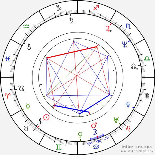 Simon Duggan astro natal birth chart, Simon Duggan horoscope, astrology