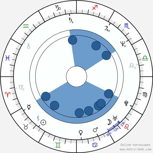 Steve Hogarth wikipedia, horoscope, astrology, instagram