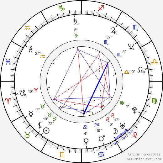 Steve Hogarth birth chart, biography, wikipedia 2020, 2021