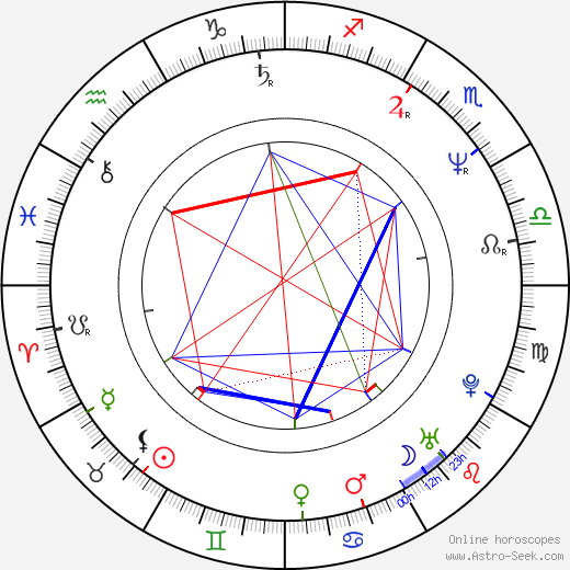Steve Hogarth birth chart, Steve Hogarth astro natal horoscope, astrology