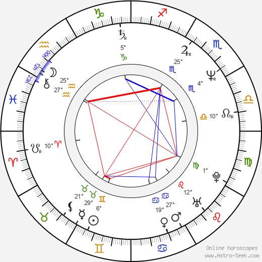 Steve Strange birth chart, biography, wikipedia 2020, 2021