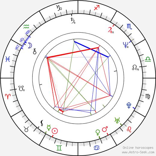Steve Strange birth chart, Steve Strange astro natal horoscope, astrology