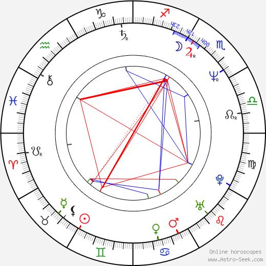 Steven Patrick Morrissey birth chart, Steven Patrick Morrissey astro natal horoscope, astrology