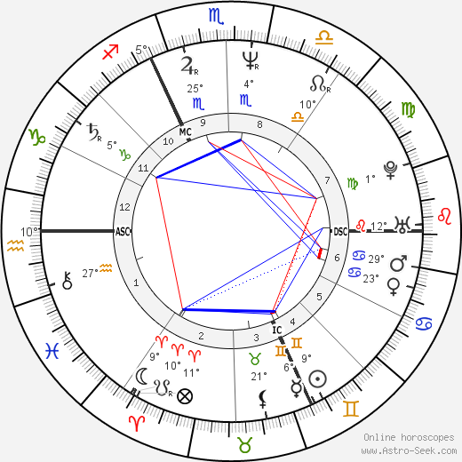 Vera Schefthaller birth chart, biography, wikipedia 2017, 2018