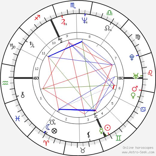 Vera Schefthaller astro natal birth chart, Vera Schefthaller horoscope, astrology